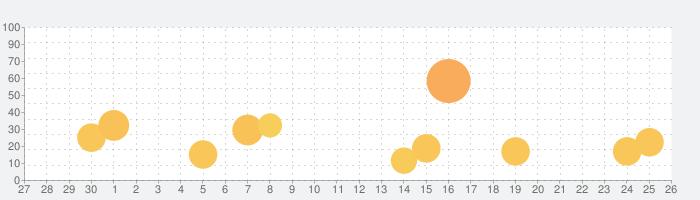 R-Play - PS4用リモートプレイの話題指数グラフ(5月26日(火))