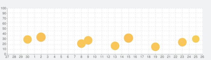 pixivコミックの話題指数グラフ(10月26日(火))