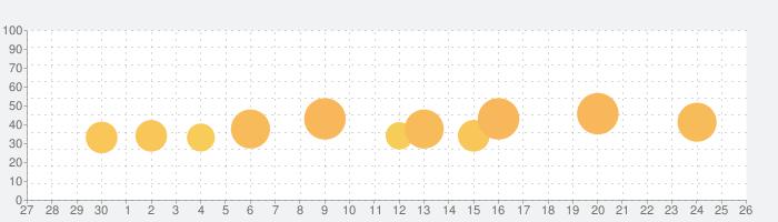 スワンピーのお風呂パニック!の話題指数グラフ(10月26日(火))
