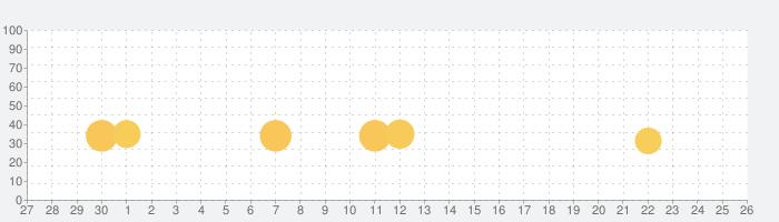 パスパルトゥー:アーティストの描いた夢の話題指数グラフ(10月26日(月))