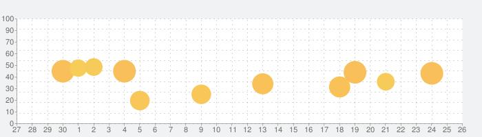 Openerの話題指数グラフ(10月26日(月))