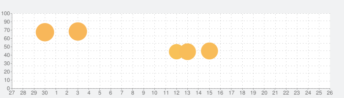 メギド72の話題指数グラフ(10月26日(月))
