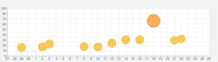 Jackpot Magic Slots™ - カジノスロットの話題指数グラフ(10月26日(火))