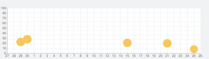 Quiver - 3D Coloring Appの話題指数グラフ(10月26日(火))