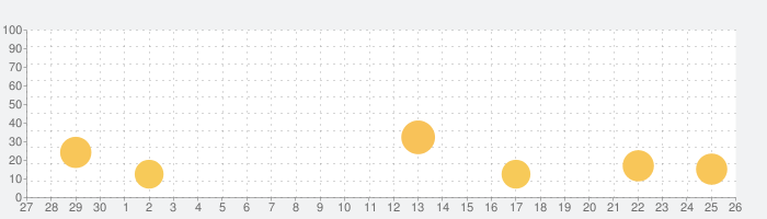 京都新聞ことめくりの話題指数グラフ(10月26日(火))