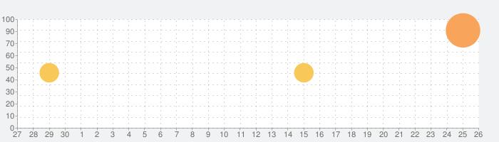 Nike SNKRSの話題指数グラフ(5月26日(火))