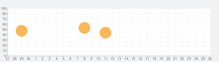 Northgardの話題指数グラフ(10月26日(火))