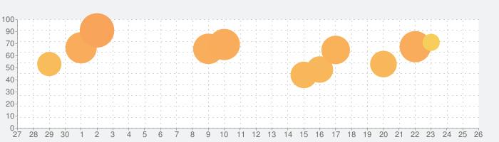 Block Craft World: Craft.ioの話題指数グラフ(10月26日(火))