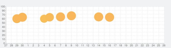 ウッドブロックパズル - 無料のクラシック・木のパズルゲーム (≧ω≦)の話題指数グラフ(5月26日(火))