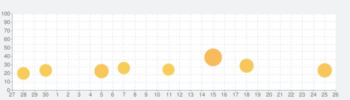 にゃんこリゾートの話題指数グラフ(10月26日(火))
