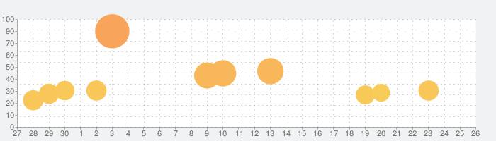 アビスリウムワールド: Tap Tap Fishの話題指数グラフ(10月26日(月))
