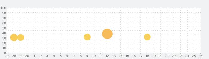 スヌーピー ドロップスの話題指数グラフ(10月26日(月))