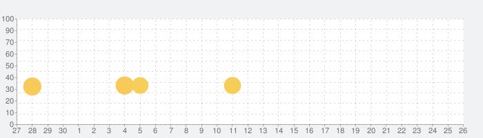 Fishing Clashの話題指数グラフ(10月26日(月))