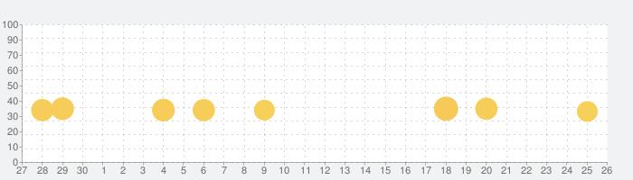 NMB48の麻雀てっぺんとったんで!の話題指数グラフ(10月26日(火))