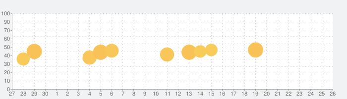 MyScript Calculator 2の話題指数グラフ(10月26日(月))