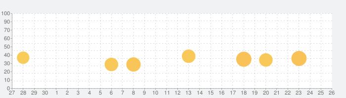 WordPressの話題指数グラフ(10月26日(火))