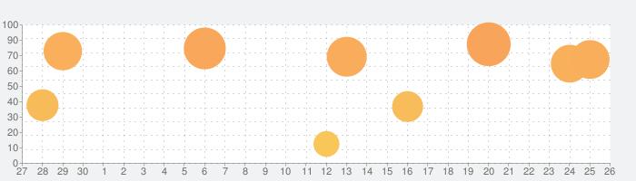 キャラバンストーリーズの話題指数グラフ(10月26日(月))