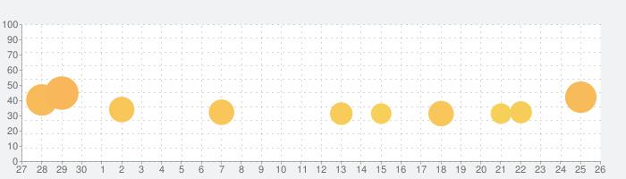 クッキーラン : オーブンブレイクの話題指数グラフ(10月26日(火))