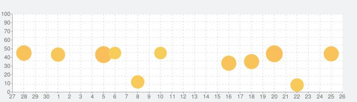 白泉社e-net!の話題指数グラフ(10月26日(火))