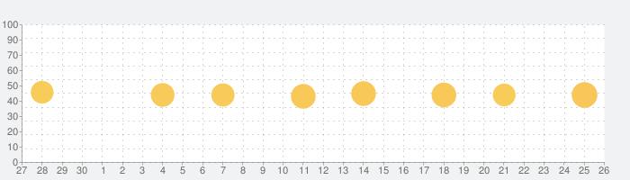 Avatar Keyboard-Themes, Emojisの話題指数グラフ(10月26日(月))