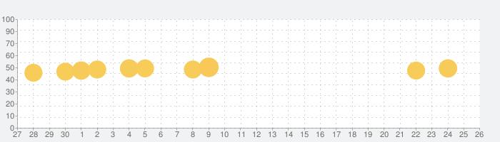 Whoscall (フーズコール)番号識別・迷惑電話ブロックの話題指数グラフ(10月26日(月))
