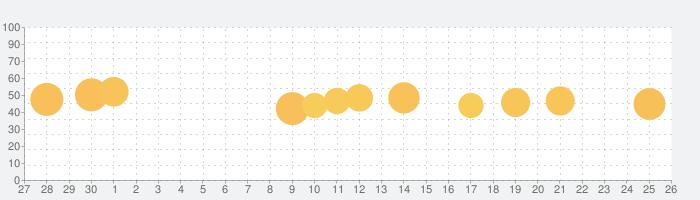 フォローチェック for インスタ, TAGGERの話題指数グラフ(10月26日(火))