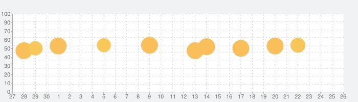 茨城新聞電子版の話題指数グラフ(10月26日(火))