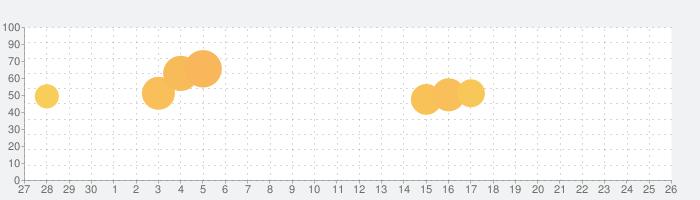 無料スタンプ・素直になるスタンプの話題指数グラフ(7月26日(月))