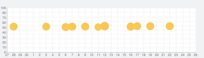 JW Libraryの話題指数グラフ(10月26日(火))