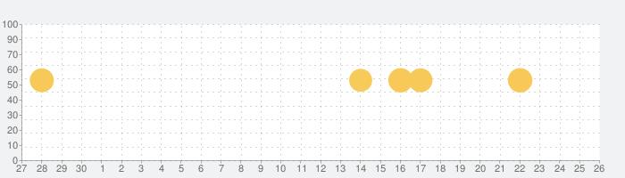 dヘルスケア -毎日の歩数をdポイントに-の話題指数グラフ(7月26日(月))
