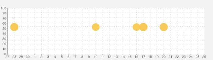 Adobe Scan: OCR 付き PDF デジタルスキャンカメラの話題指数グラフ(10月26日(月))