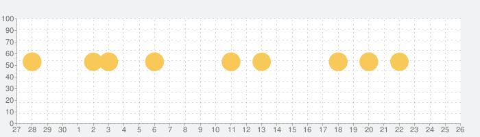 ストリートビュー地図アプリ-GPS、地図、ナビ、乗換案内の話題指数グラフ(10月26日(火))