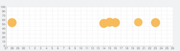 アレックス(2018)の話題指数グラフ(10月26日(月))