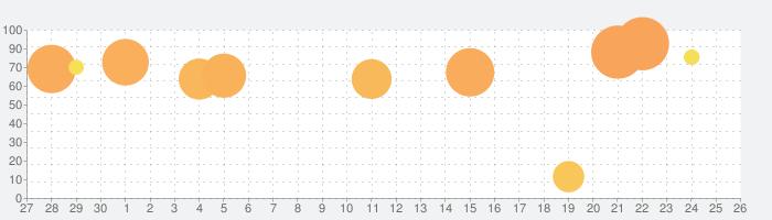 月光彫刻師の話題指数グラフ(10月26日(火))