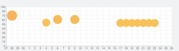 Dragonicle:ドラゴンガーディアンの話題指数グラフ(10月26日(火))