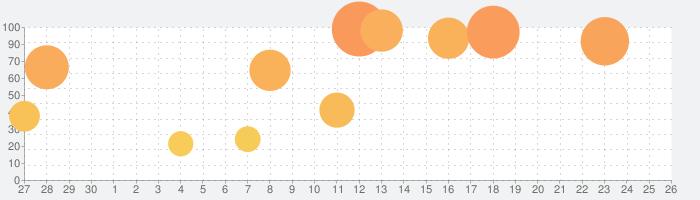 ONE PIECE トレジャークルーズの話題指数グラフ(5月26日(火))