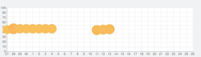 にゃんこリゾート - 放置ゲームでネコのお世話の話題指数グラフ(10月26日(火))
