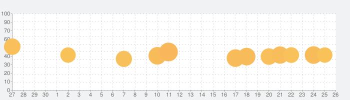 エースアーチャーの話題指数グラフ(10月26日(月))