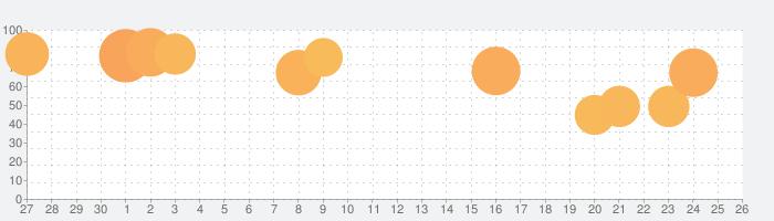 Monster Box!の話題指数グラフ(10月26日(火))