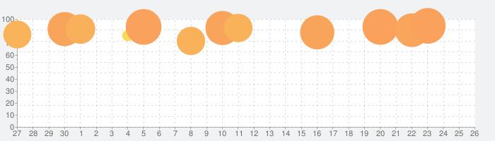 妖怪ウォッチ1 スマホの話題指数グラフ(10月26日(火))