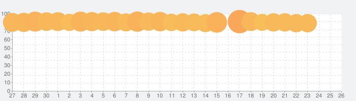 YouTube Kidsの話題指数グラフ(5月26日(火))