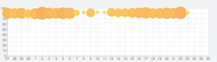 ディズニー ポップタウンの話題指数グラフ(5月26日(火))