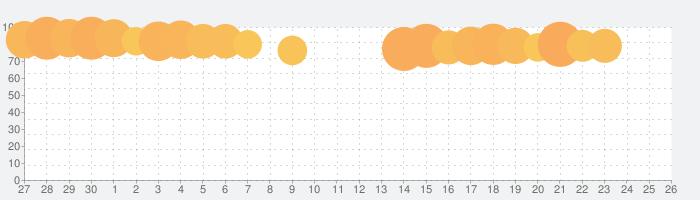 Rakuten Fashion - 楽天ポイントが貯まる・使えるファッション通販アプリの話題指数グラフ(7月26日(月))