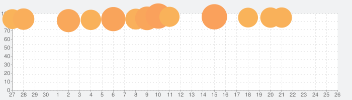AirReceiverの話題指数グラフ(10月26日(月))