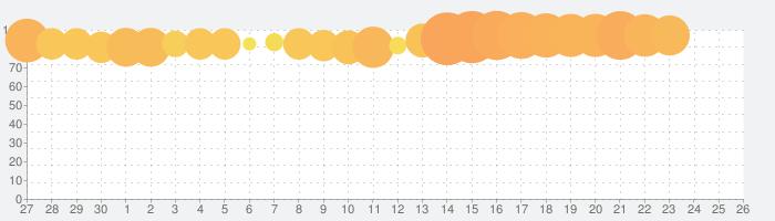 三国覇王戦記~乱世の系譜~の話題指数グラフ(10月26日(月))