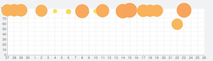レイトン教授と不思議な町 EXHD for スマートフォンの話題指数グラフ(10月26日(月))