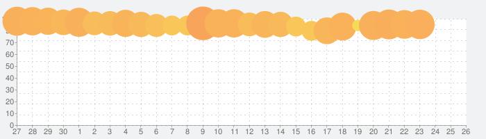 ジャンプチ ヒーローズ 700万DL突破 週刊少年ジャンプのパズルRPGの話題指数グラフ(5月26日(火))