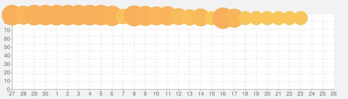 エバーテイルの話題指数グラフ(10月26日(火))