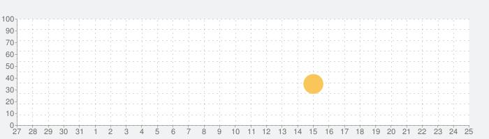 We ARGH Piratesの話題指数グラフ(9月25日(金))