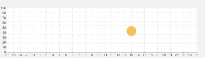 iCeye 白内障の話題指数グラフ(1月25日(月))